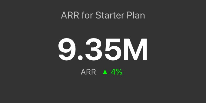 ARR by plan