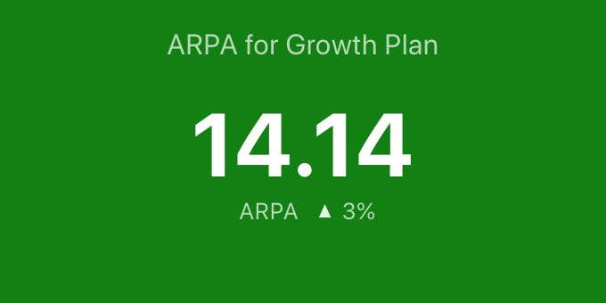 ARPA by plan