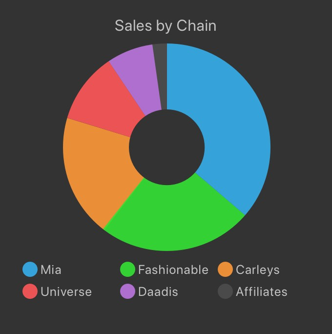 Pie chart from spreadsheet data